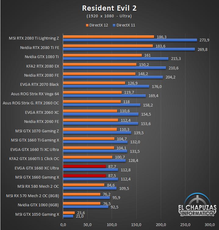 Nvidia GeForce GTX 1660 Juegos FHD 10 35