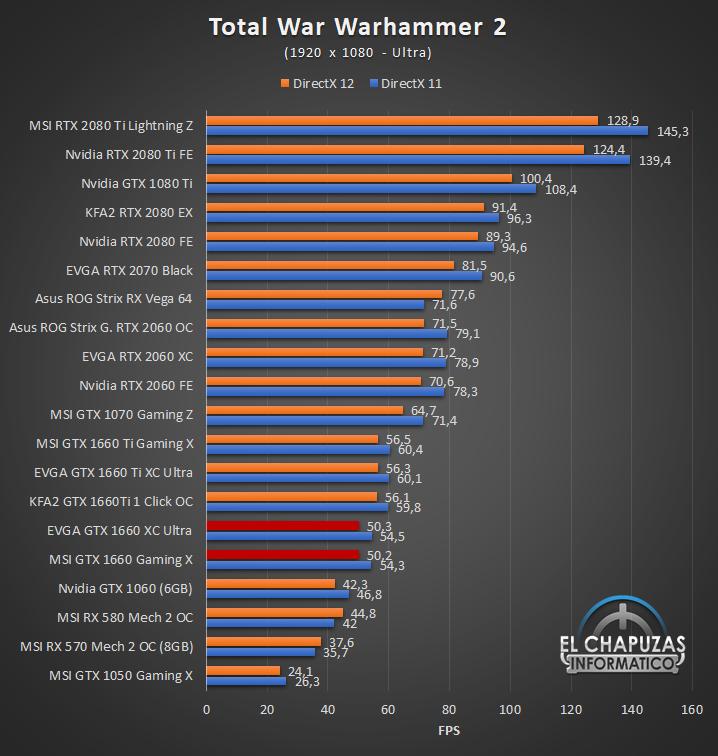 Nvidia GeForce GTX 1660 Juegos FHD 12 37