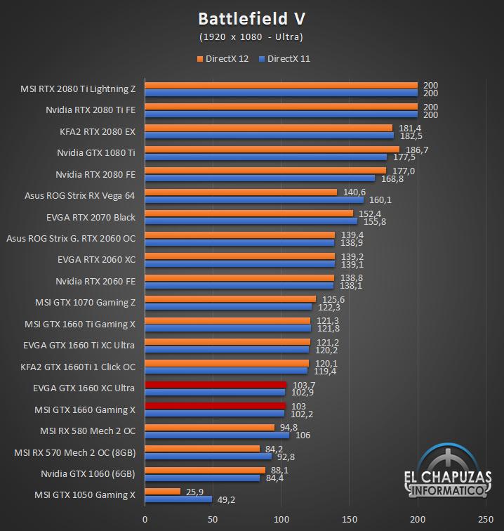 Nvidia GeForce GTX 1660 Juegos FHD 3 28