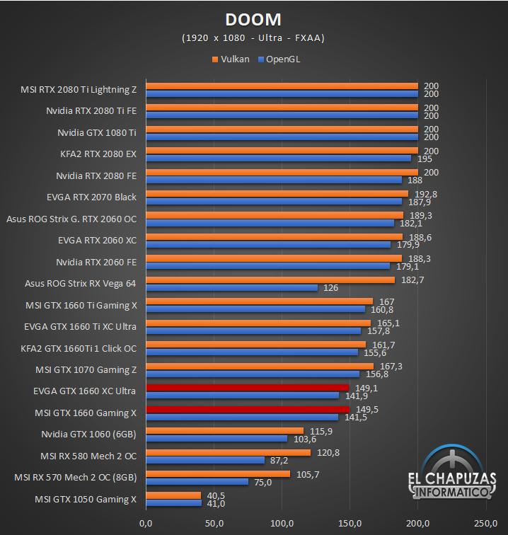 Nvidia GeForce GTX 1660 Juegos FHD 4 29