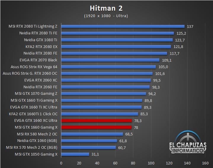 Nvidia GeForce GTX 1660 Juegos FHD 7 32