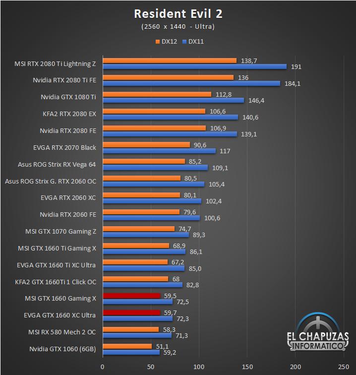 Nvidia GeForce GTX 1660 Juegos QHD 10 47