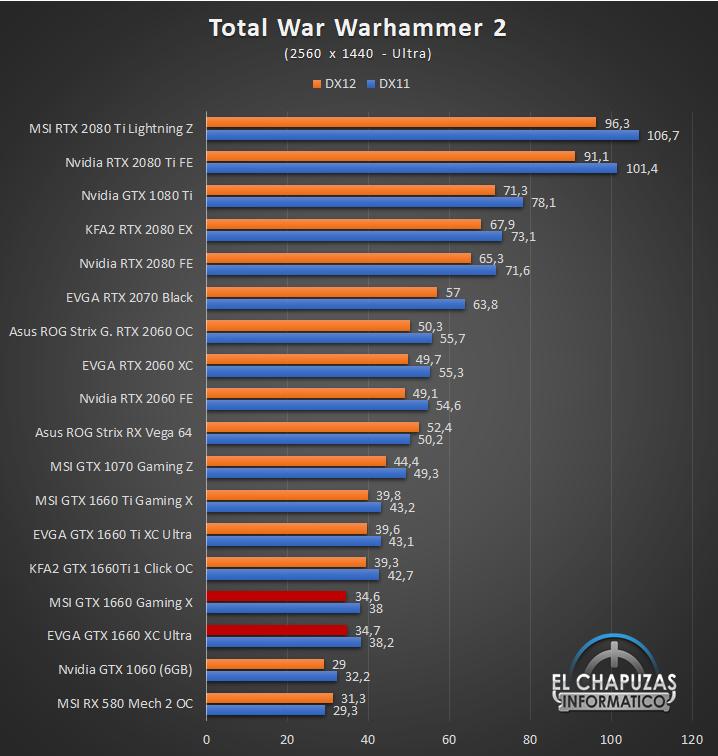 Nvidia GeForce GTX 1660 Juegos QHD 12 49