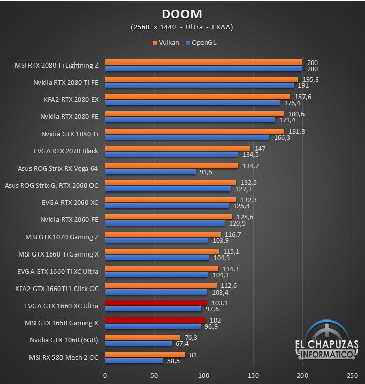 Nvidia GeForce GTX 1660 Juegos QHD 4 41