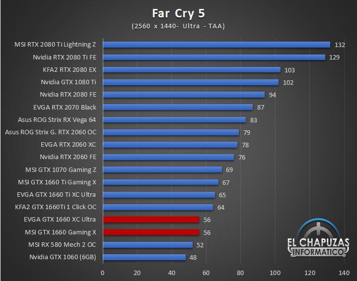 Nvidia GeForce GTX 1660 Juegos QHD 5 42