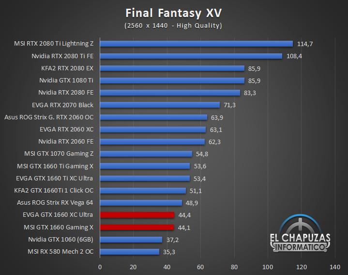 Nvidia GeForce GTX 1660 Juegos QHD 6 43