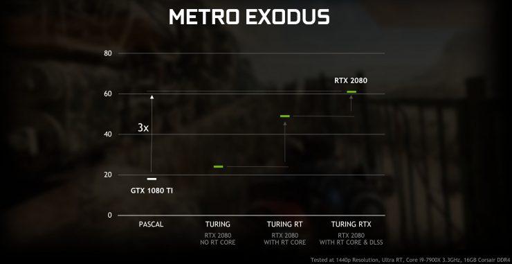 RayTracing GeForce GTX vs GeForce RTX 1 740x381 1