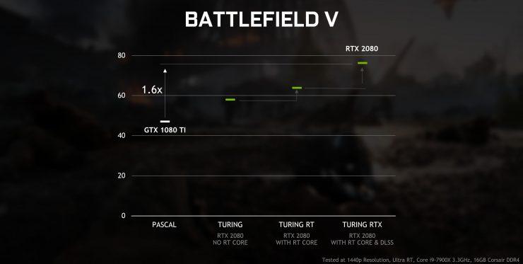 RayTracing GeForce GTX vs GeForce RTX 2 740x373 2