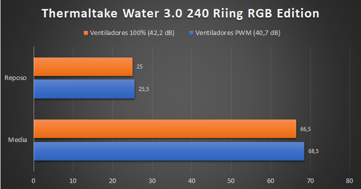 Thermaltake Water 3.0 240 Riing RGB Edition Temperaturas