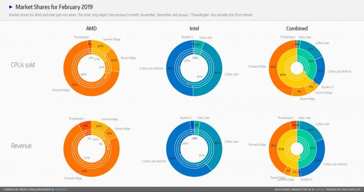 Cuota de mercado de AMD vs Intel