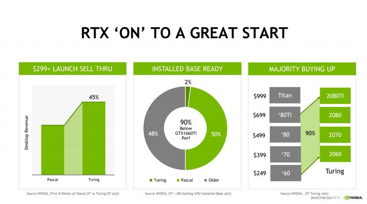ventas de gpus Nvidia Turing vs Pascal 740x412 1