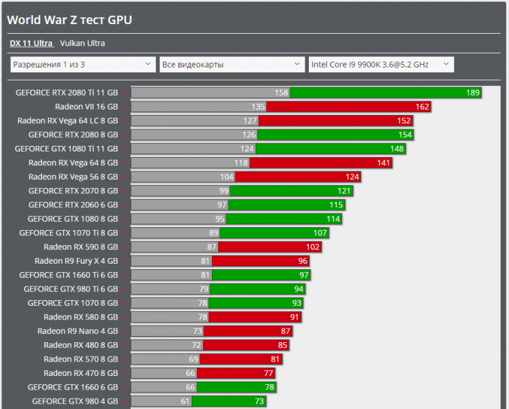 AMD vs Nvidia en World War Z API DirectX 11