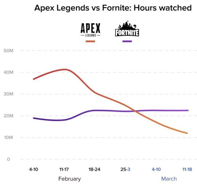 Apex Legends vs Fortnite streaming 642x600 1