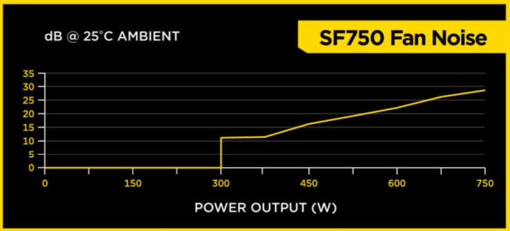 Corsair SF750 - Curva Ventilador