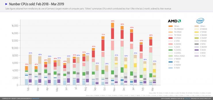 Cuota de mercado de CPUs AMD vs Intel