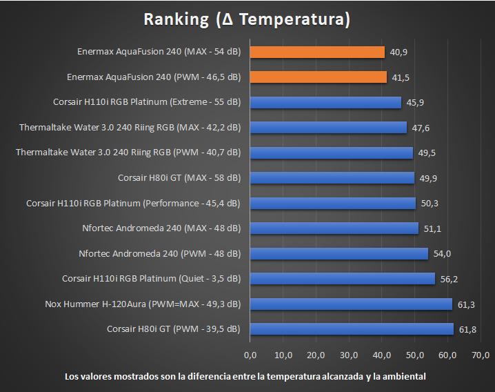 Enermax AquaFusion 240 - Temperaturas Ranking