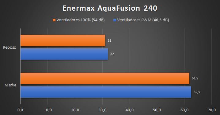 Enermax AquaFusion 240 - Temperaturas