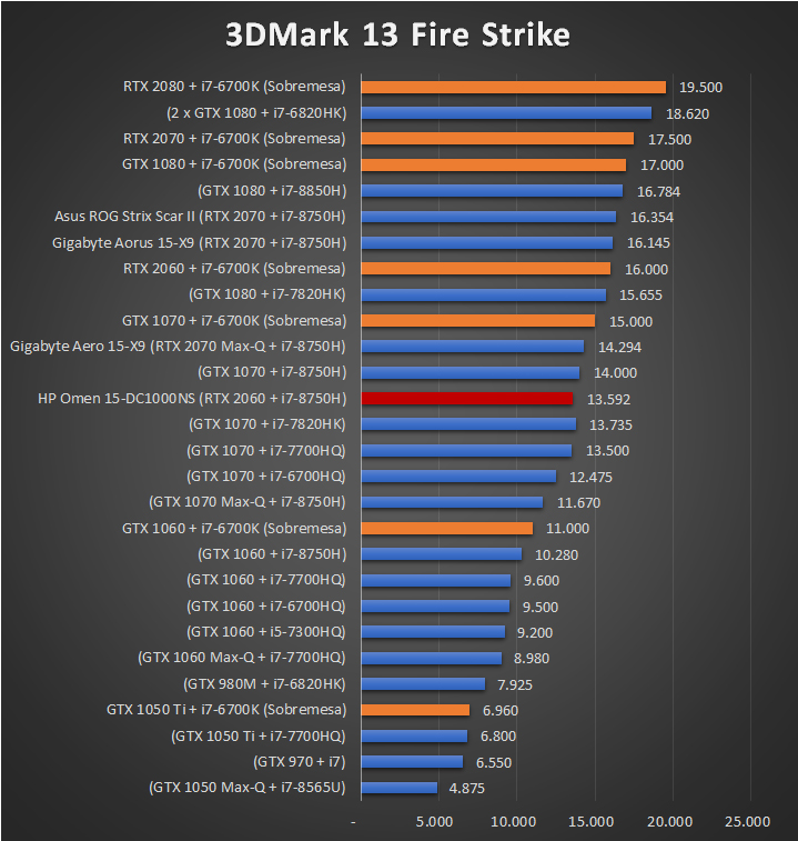 HP Omen 15 DC1000NS Benchmarks 1 22