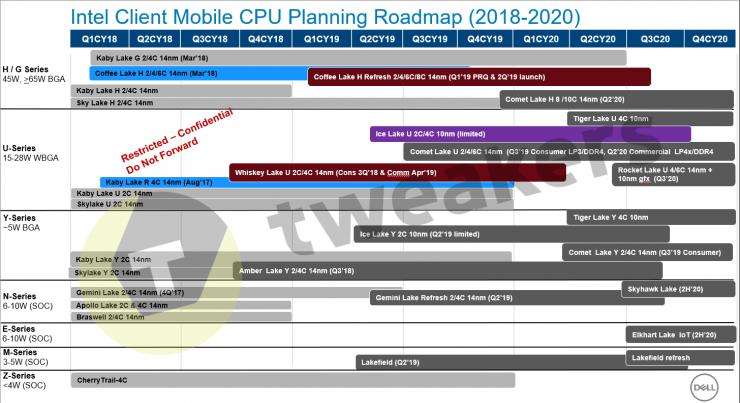 Hoja de ruta CPUs Intel portatil 740x403 0