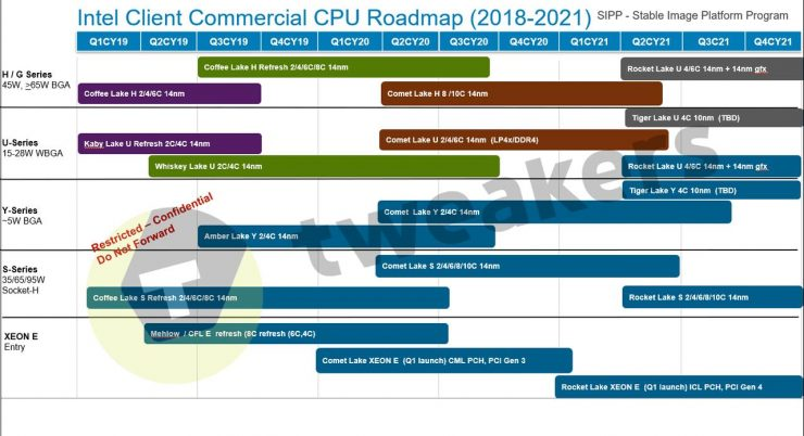 Hoja de ruta CPUs Intel sobremesa 740x402 1