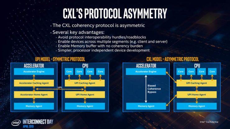 Intel CXL 6 740x416 5