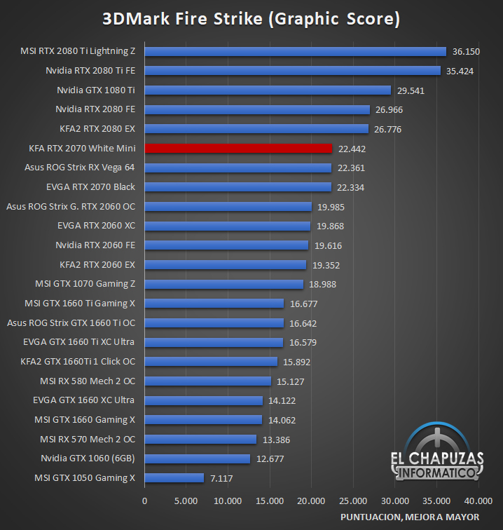 KFA2 GeForce RTX 2070 White Mini Benchmarks 1 22