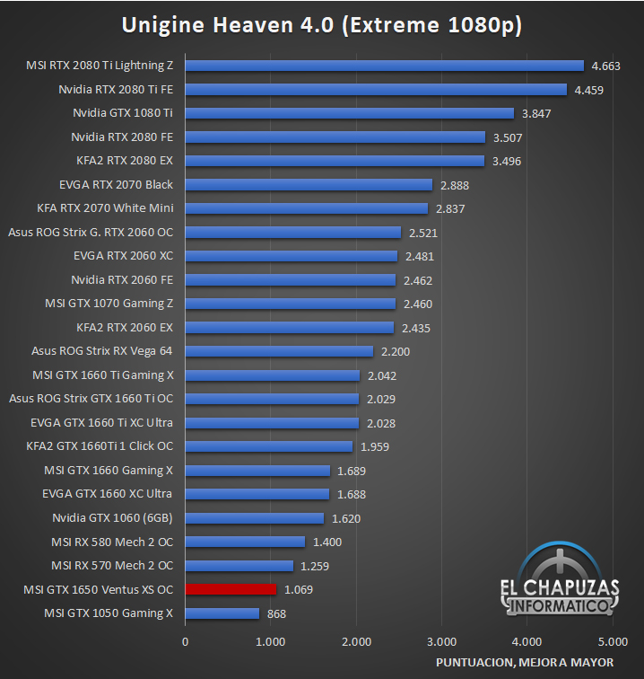 MSI GeForce GTX 1650 Ventus XS OC Edition Benchmarks 4 23
