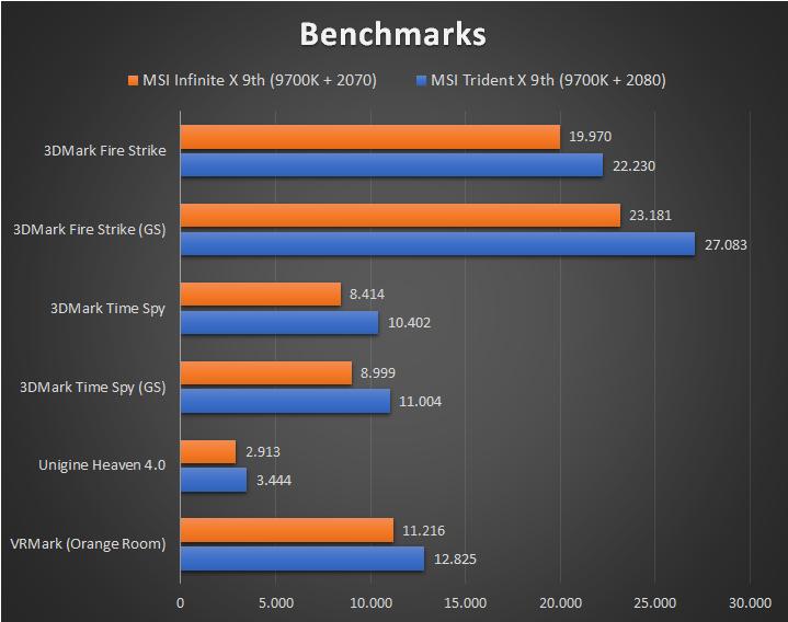 MSI Infinite X 9th - Benchmarks