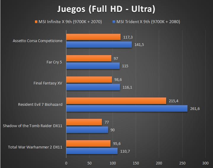MSI Infinite X 9th - Juegos Full HD Ultra