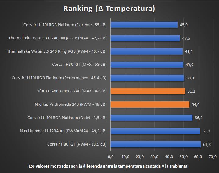 Nfortec Andromeda 240 - Temperaturas Ranking