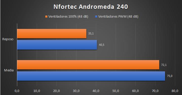 Nfortec Andromeda 240 - Temperaturas
