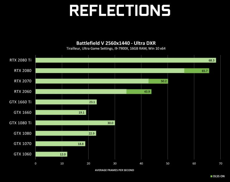 RayTracing benchmark GeForce GTX 1 740x586 2