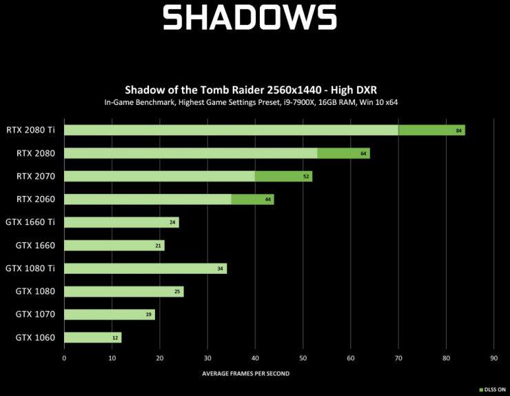 RayTracing benchmark GeForce GTX 2 740x574 3