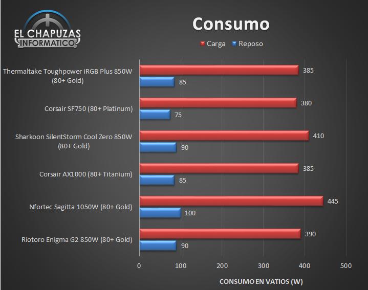 Thermaltake Toughpower iRGB Plus - Consumo