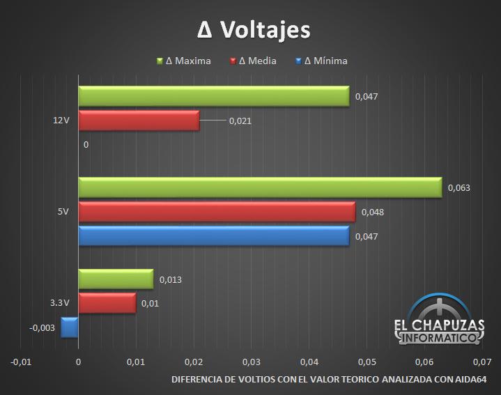 Thermaltake Toughpower iRGB Plus - Voltajes