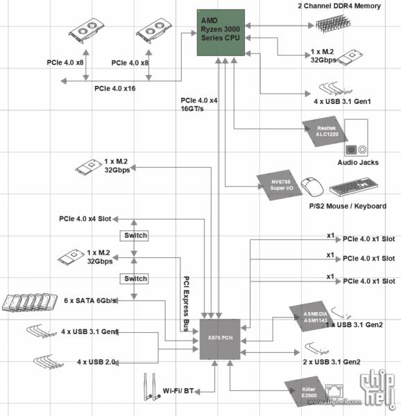 Se Filtra El Diagrama Del Chipset Amd X570  24 L U00edneas Pci