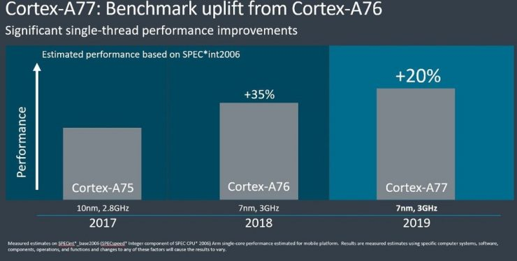 ARM Cortex-A77 Mali-G77