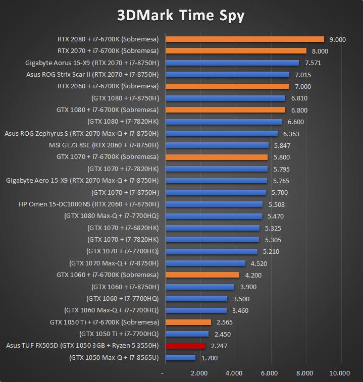 Asus TUF Gaming FX505D Benchmarks 2 21