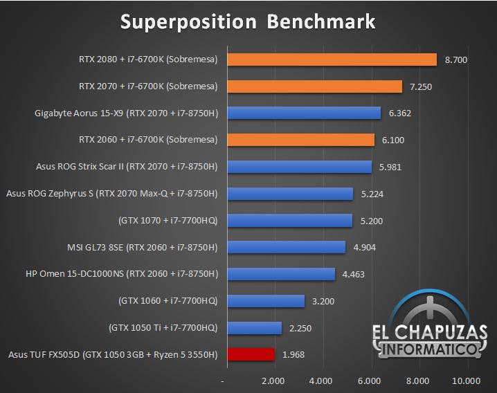 Asus TUF Gaming FX505D Benchmarks 4 23