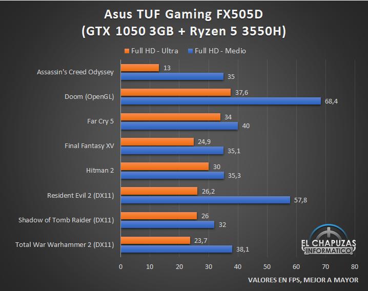 Asus TUF Gaming FX505D Juegos 24