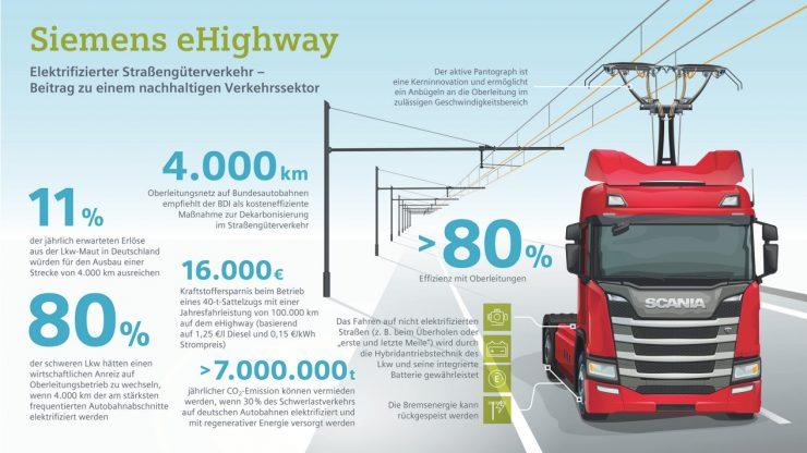 carretera eléctrica eHighway
