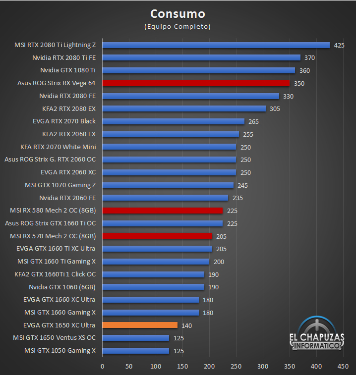 EVGA GeForce GTX 1650 XC Ultra Gaming - Consumo