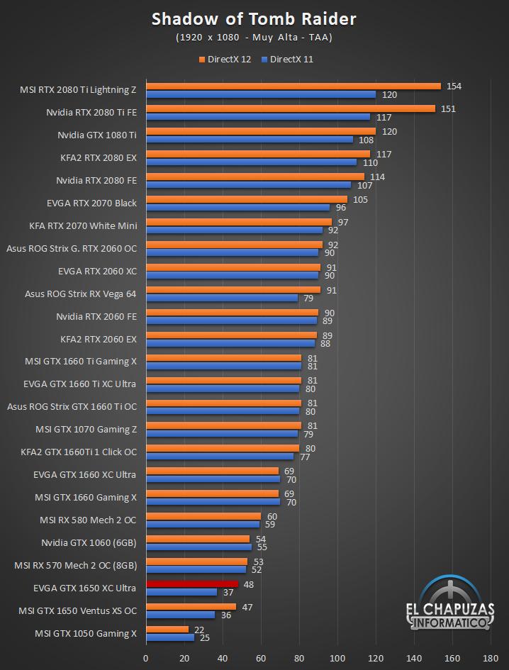 EVGA GeForce GTX 1650 XC Ultra Gaming Juegos Full HD 10 34