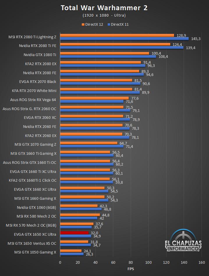 EVGA GeForce GTX 1650 XC Ultra Gaming Juegos Full HD 11 35