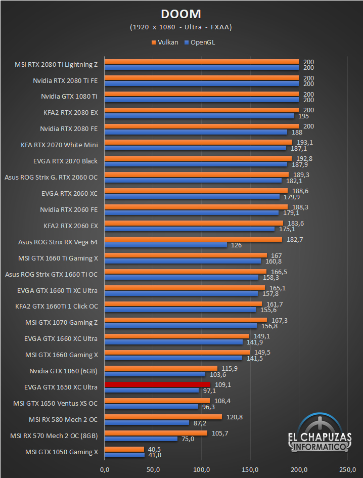 EVGA GeForce GTX 1650 XC Ultra Gaming Juegos Full HD 4 28