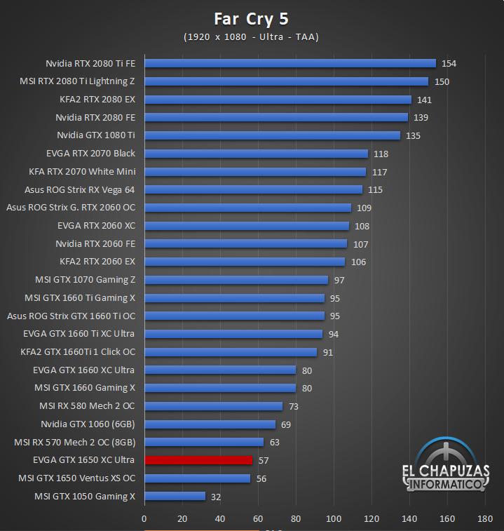 EVGA GeForce GTX 1650 XC Ultra Gaming Juegos Full HD 5 29