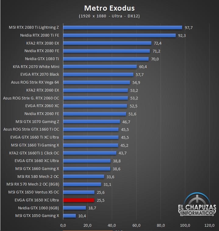 EVGA GeForce GTX 1650 XC Ultra Gaming Juegos Full HD 7 31