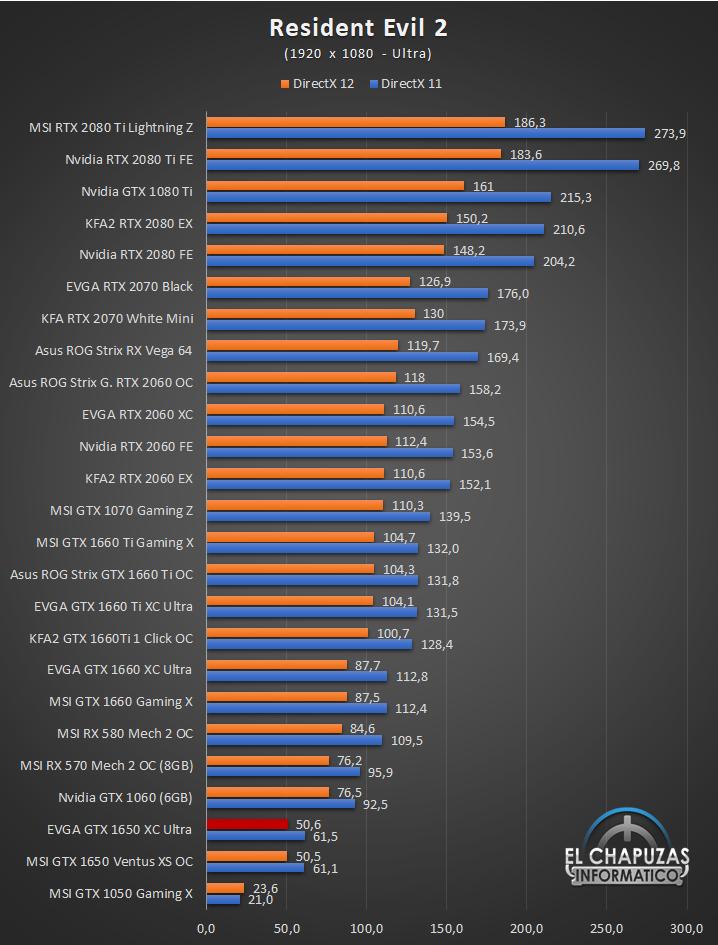 EVGA GeForce GTX 1650 XC Ultra Gaming Juegos Full HD 9 33