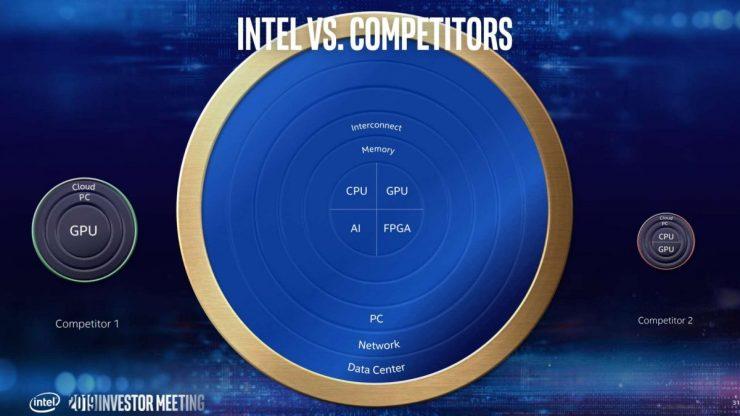 Ecosistema Intel