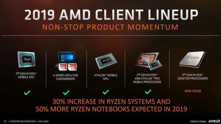 Hoja de ruta de CPUs AMD